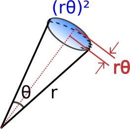 Schematic view of the cone in a balloon to think of.